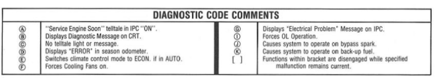 diagnostic code comments